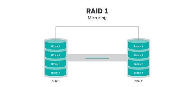 raid-1-level