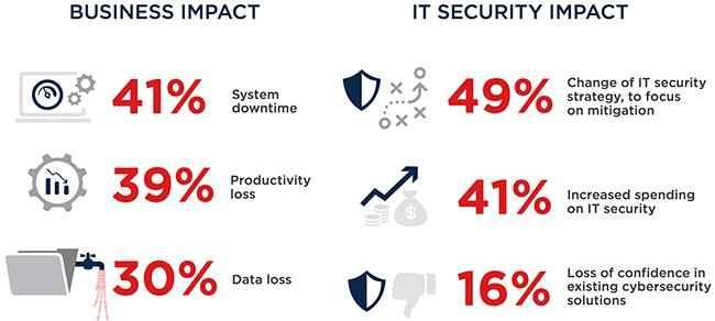 malware attack impact