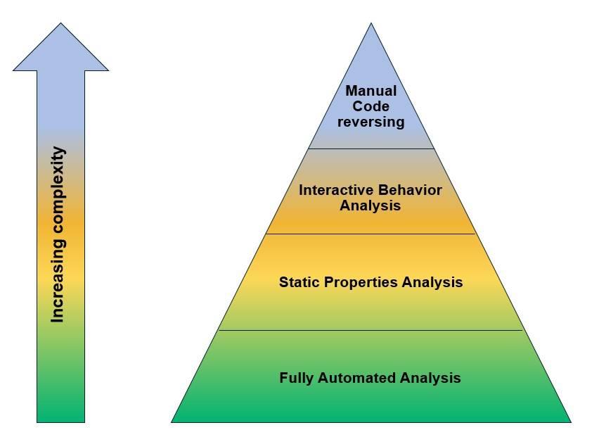 stage of malware analysis
