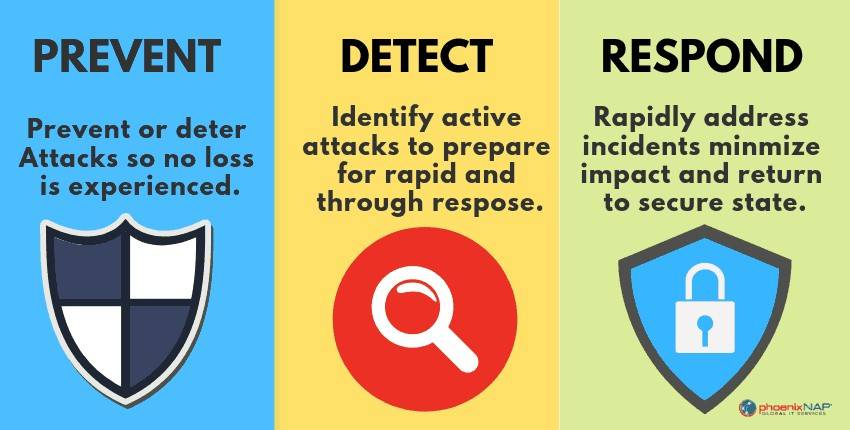 tips to prevent malware attack