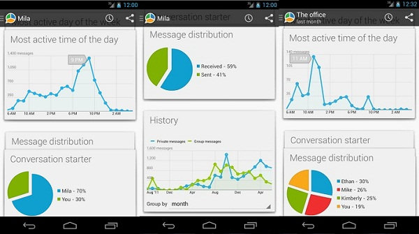 Whatsapp Message Statistics for Android