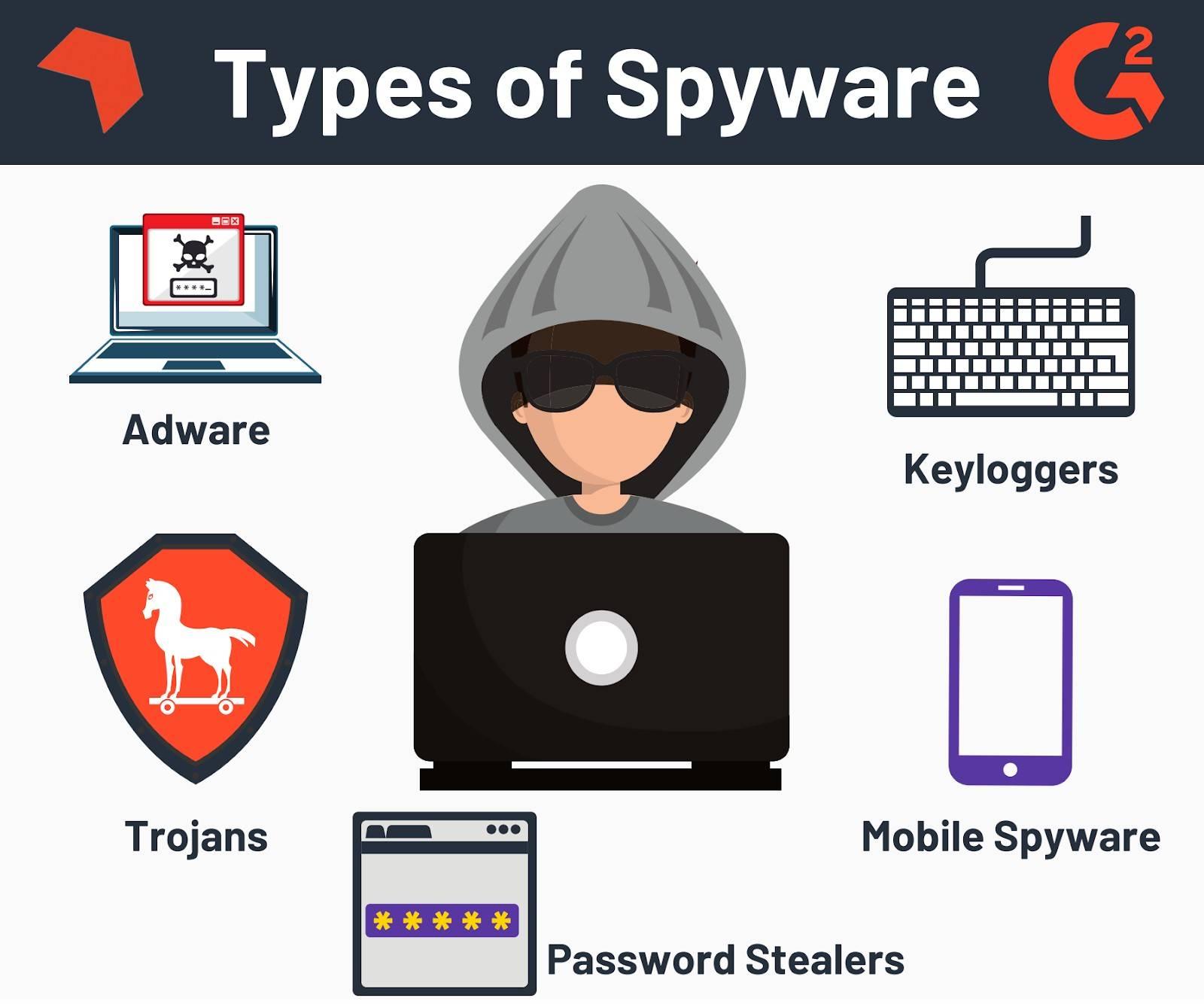 types of keylogger